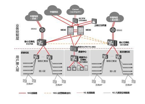 校园网络拓扑图图片